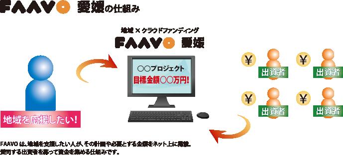faavo_shikumi